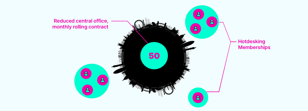 A diagram showing a reduced central London office (on a monthly rolling contract) plus hot desking memberships for multiple staff in other offices spread around further out London locations