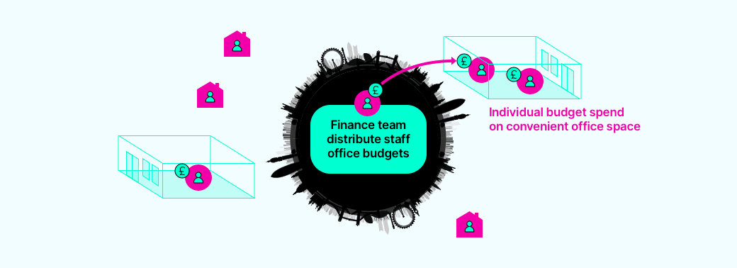 Finance team distribute staff office budgets and individuals decide which nearby office is most convenient for them